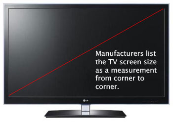 TV screen size is measured diagonally